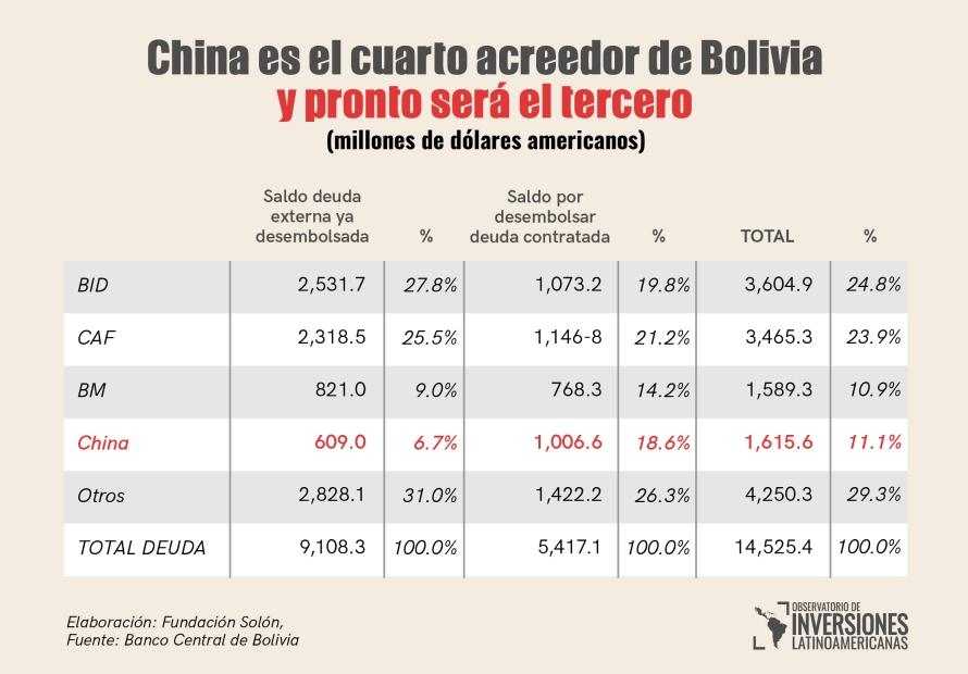 China es el cuarto acreedor