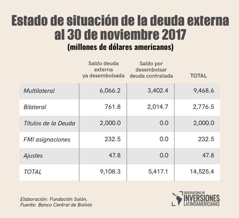Situacion deuda externa