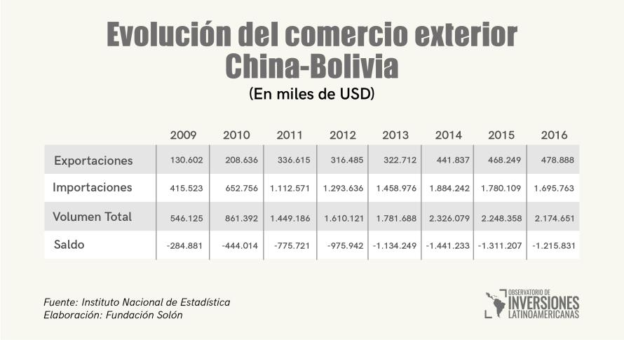 Comercio exterior saldo con china