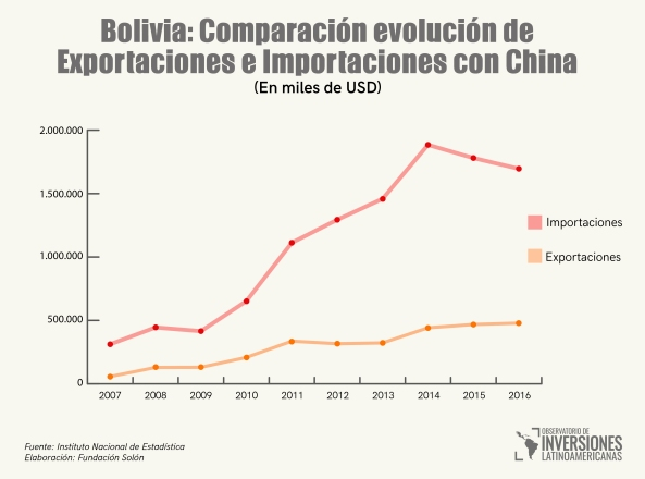 Comparacion comercio china bolivia