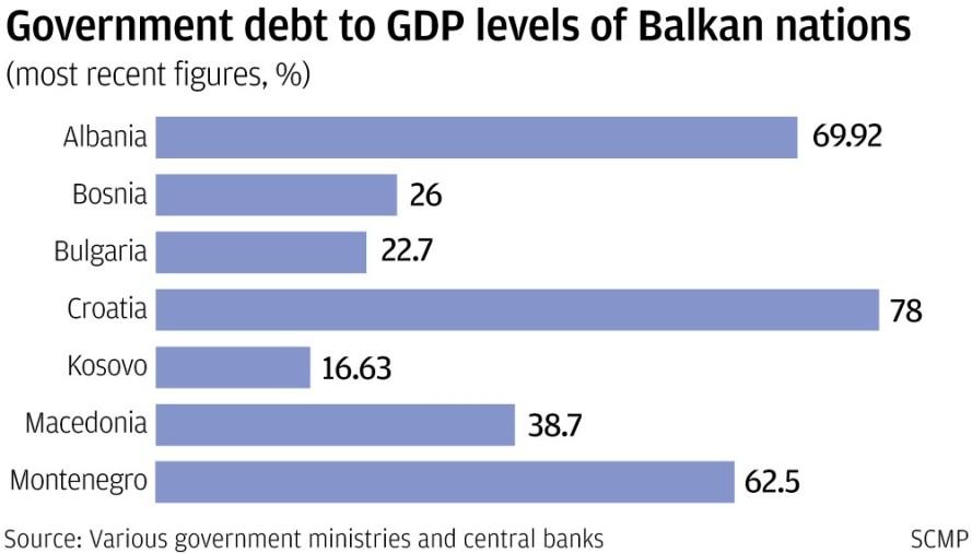 GDP debt balkans