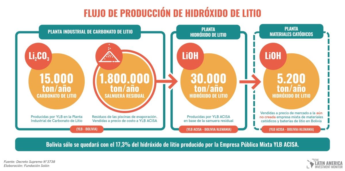 ¿Por qué sólo el 17,3% del hidróxido de litio se destinará a la industrialización?