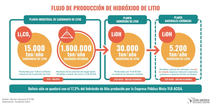 hidroxido de litio
