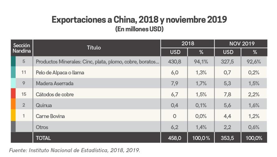 grafs_china_bolivia_funsolon-15